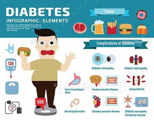 وکتور کاراکتر غذا دیابت